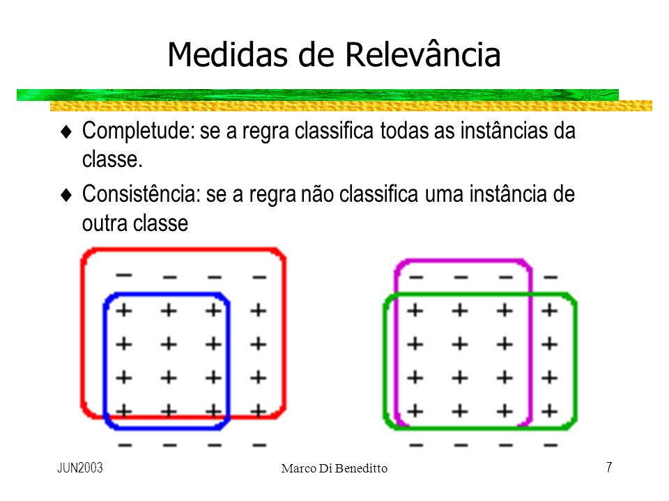 Medidas de Relevância Completude: se a regra classifica todas as instâncias da classe.