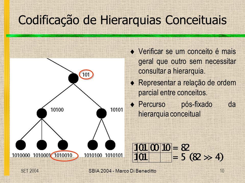 Codificação de Hierarquias Conceituais