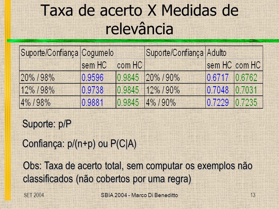 Taxa de acerto X Medidas de relevância
