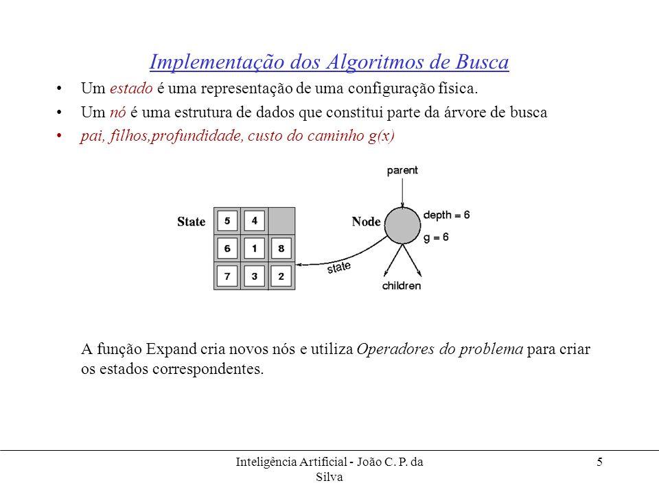 Implementação dos Algoritmos de Busca