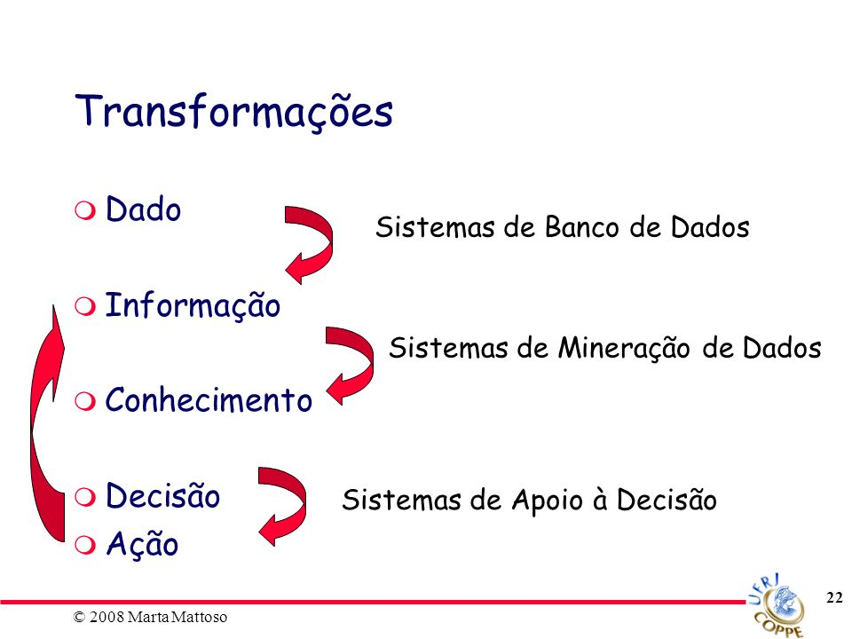 Transformações Dado Informação Conhecimento Decisão Ação