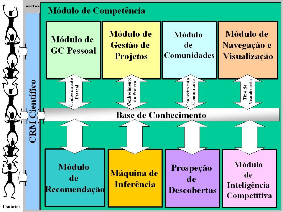 METHEXIS: UM AMBIENTE DE APOIO À GESTÃO DO CONHECIMENTO EM E-SCIENCE