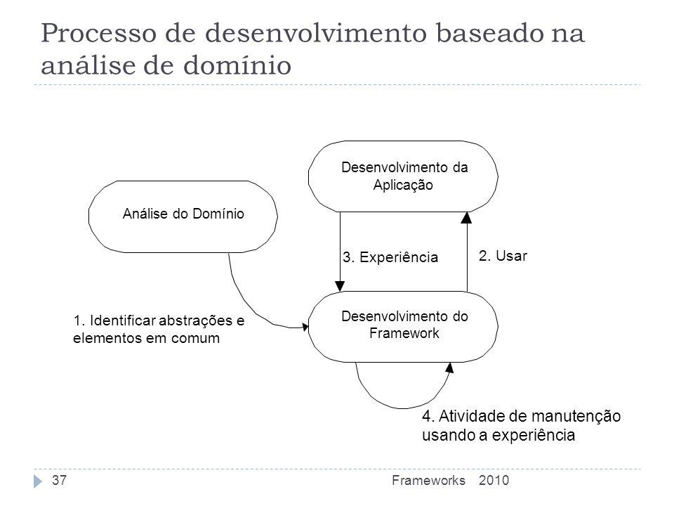 Processo de desenvolvimento baseado na análise de domínio