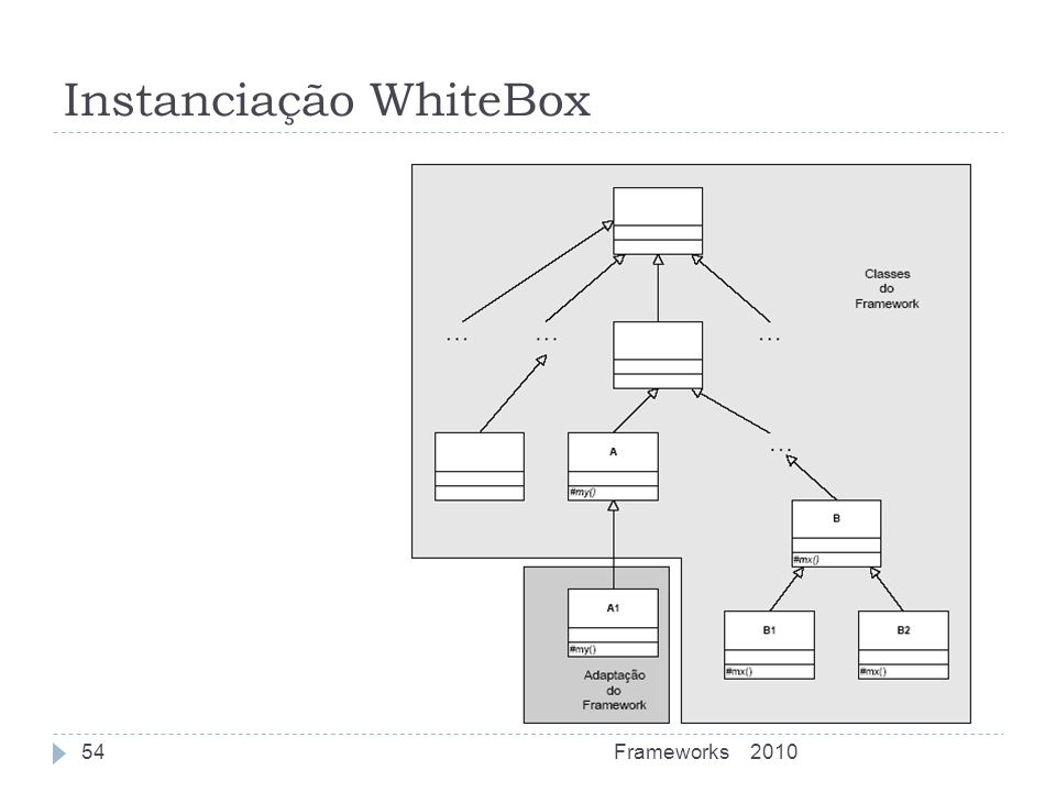 Instanciação WhiteBox