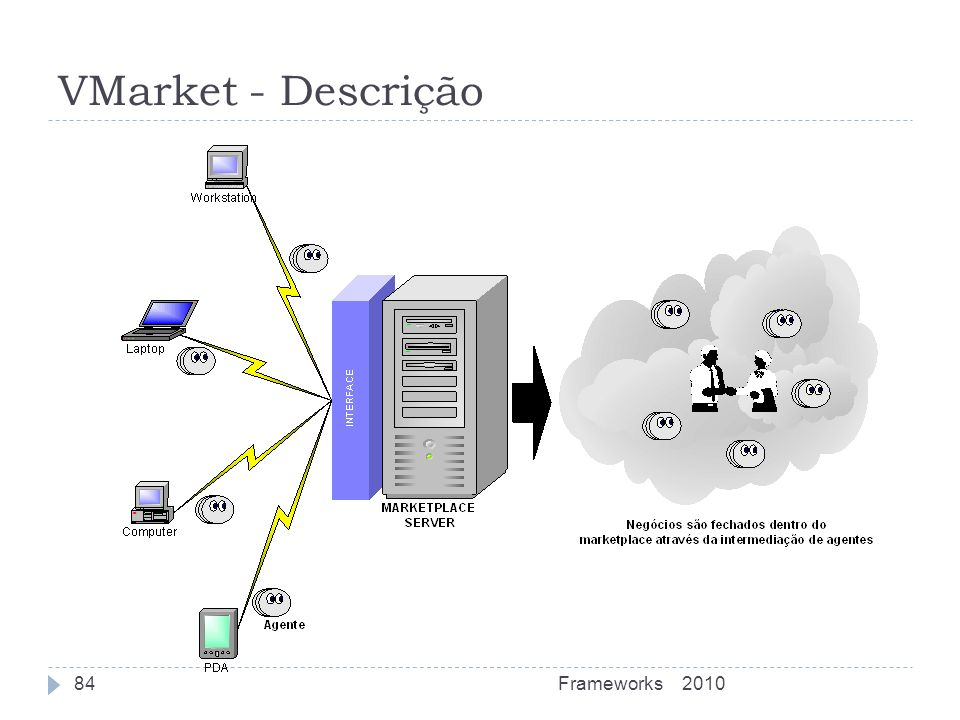 VMarket - Descrição Frameworks 2010