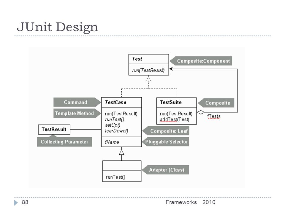 JUnit Design Frameworks 2010