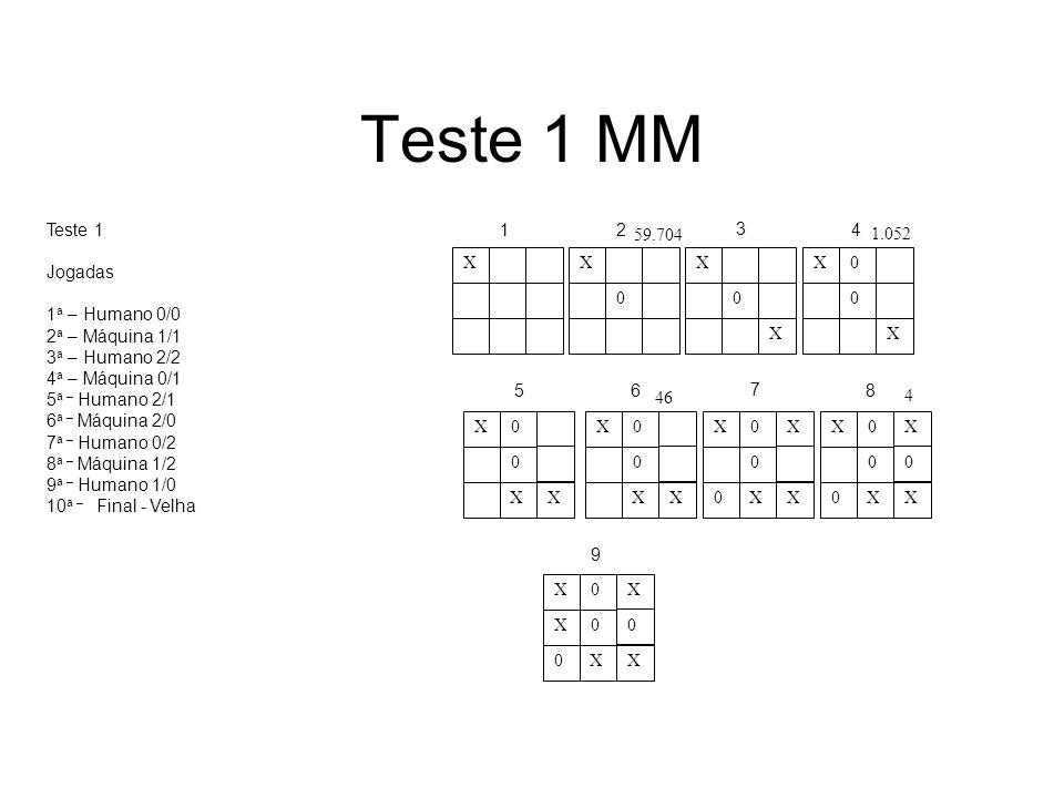Teste 1 MM Teste 1 Jogadas 1a – Humano 0/0 2a – Máquina 1/1