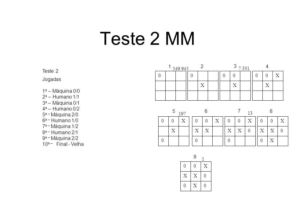 8Teste 2 MM. X. 1. 2. 3. 4. 5. 6. 7. 8. 9. 549.945. 7.331. 197. 13. 1. Teste 2. Jogadas. 1a – Máquina 0/0.