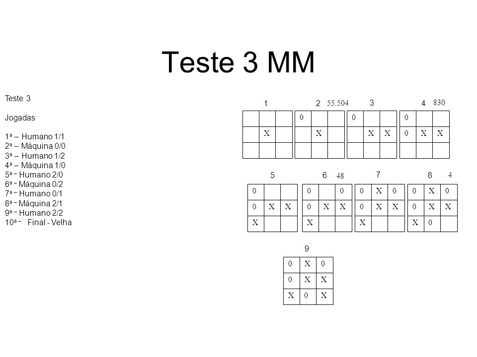 Teste 3 MM Teste 3 Jogadas 1a – Humano 1/1 2a – Máquina 0/0