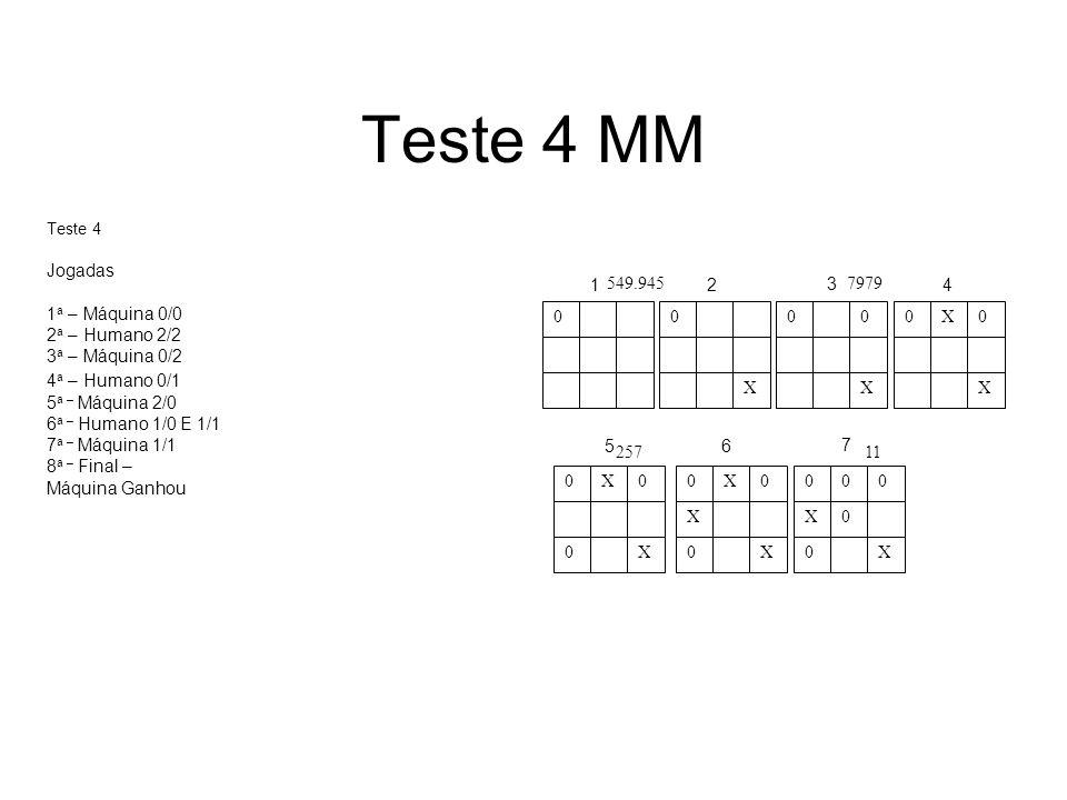 Teste 4 MM Jogadas 1a – Máquina 0/0 2a – Humano 2/2 3a – Máquina 0/2 X