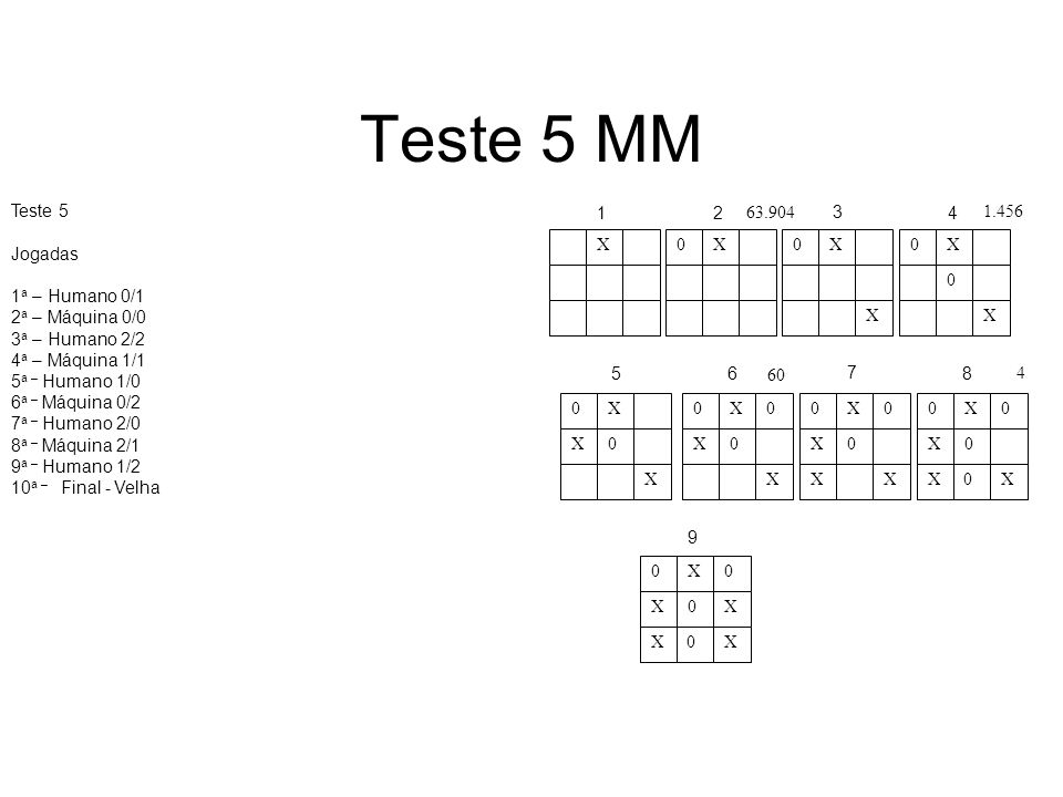 Teste 5 MM Teste 5 Jogadas 1a – Humano 0/1 2a – Máquina 0/0