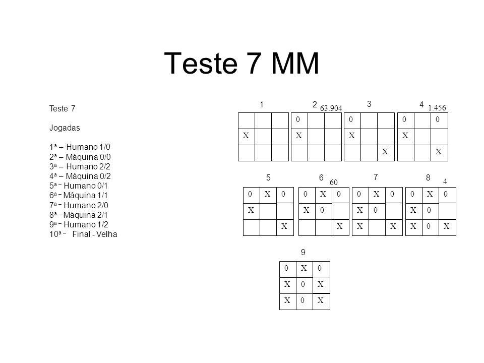 Teste 7 MM X 1 2 3 4 5 6 7 8 9 Teste 7 Jogadas 1a – Humano 1/0