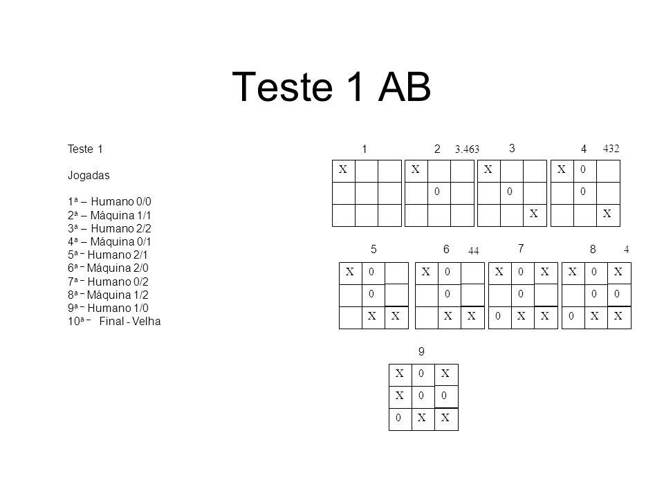 Teste 1 AB Teste 1 Jogadas 1a – Humano 0/0 2a – Máquina 1/1