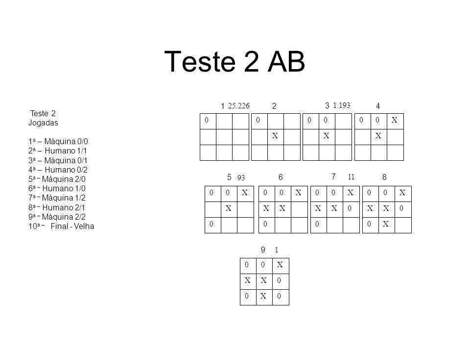Teste 2 AB 8 X 1 2 3 4 5 6 7 8 9 25.226 1.193 93 11 1 Teste 2 Jogadas