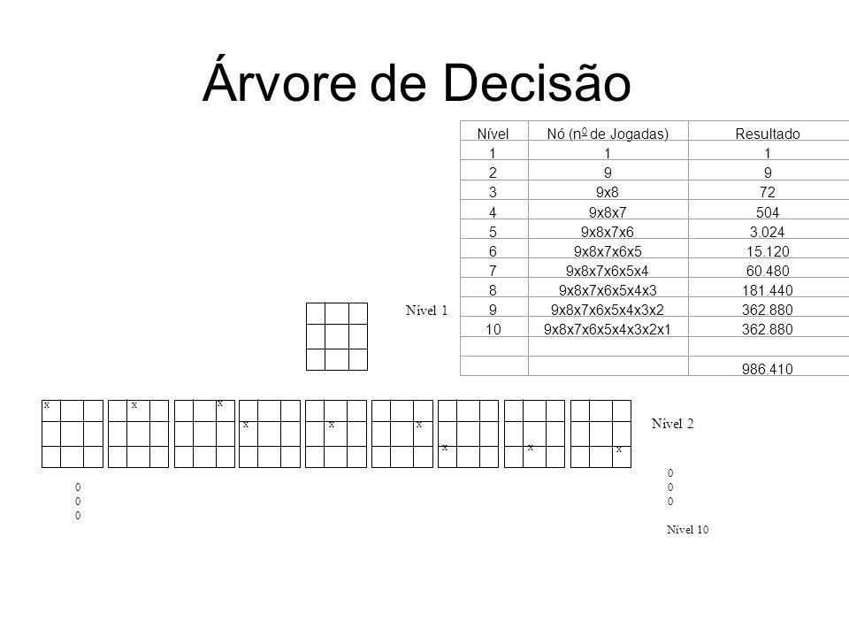 Árvore de Decisão Tabela 1 Nível Nó (n0 de Jogadas) Resultado 1 2 9 3