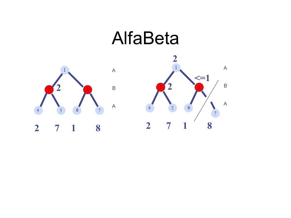 AlfaBeta 2 2 7 1 8 A B 3 4 5 6 <=1 2 7 1 8 A B 3 4 5 6 2 2