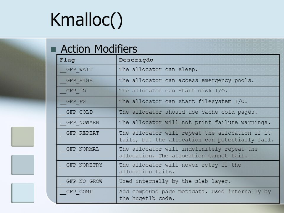 Kmalloc() Action Modifiers Flag Descrição __GFP_WAIT