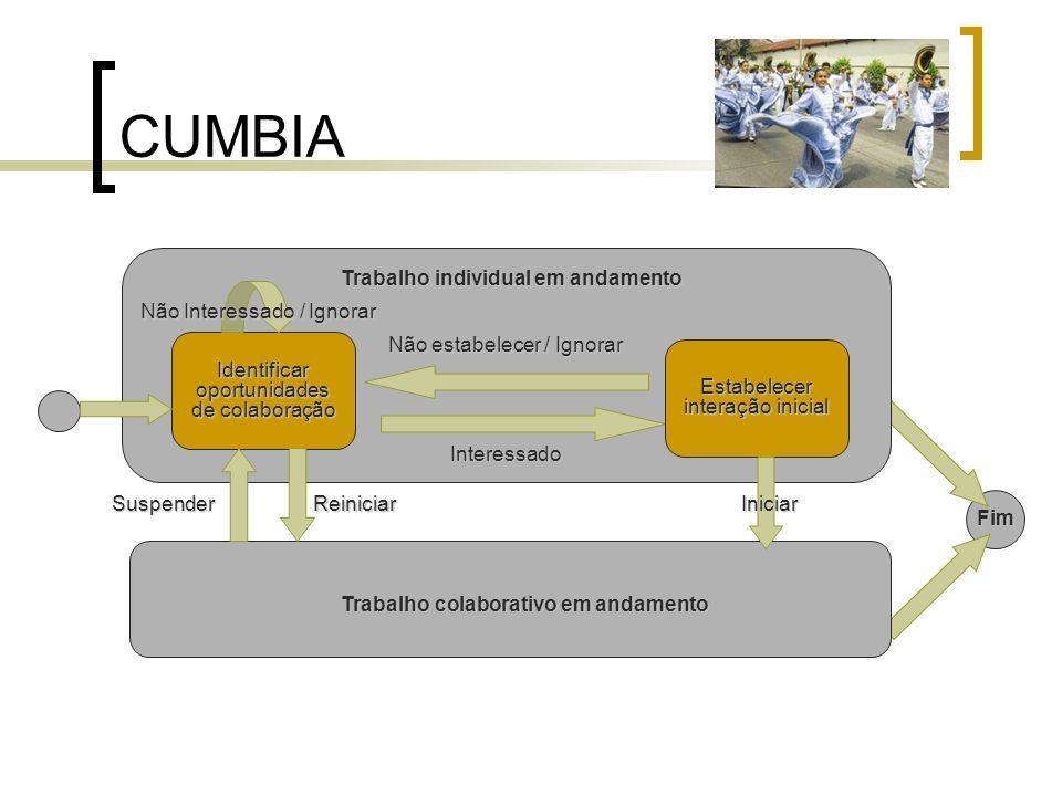CUMBIA Identificar oportunidades de colaboração