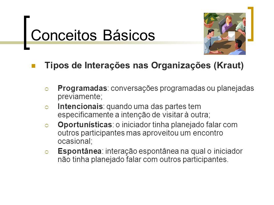 Conceitos Básicos Tipos de Interações nas Organizações (Kraut)