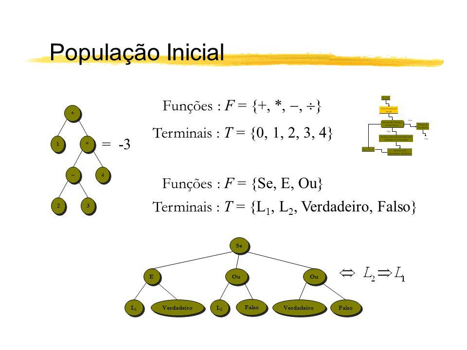 População Inicial Funções : F = {+, *, , }