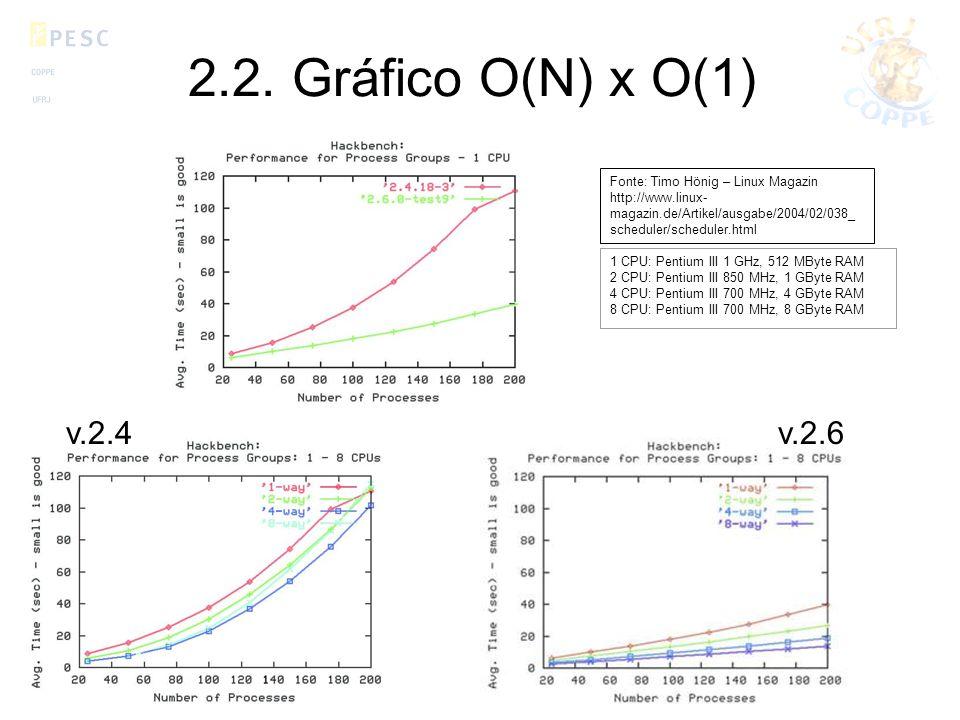 2.2. Gráfico O(N) x O(1) v.2.4 v.2.6 Fonte: Timo Hönig – Linux Magazin