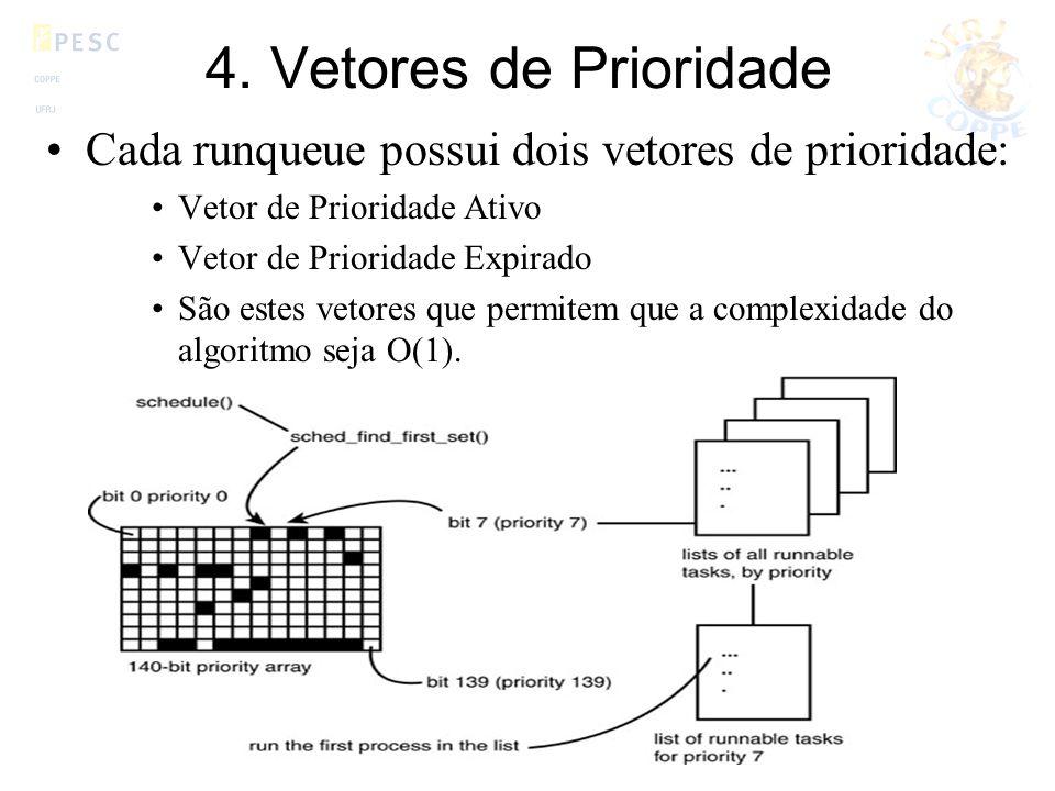 4. Vetores de Prioridade Cada runqueue possui dois vetores de prioridade: Vetor de Prioridade Ativo.