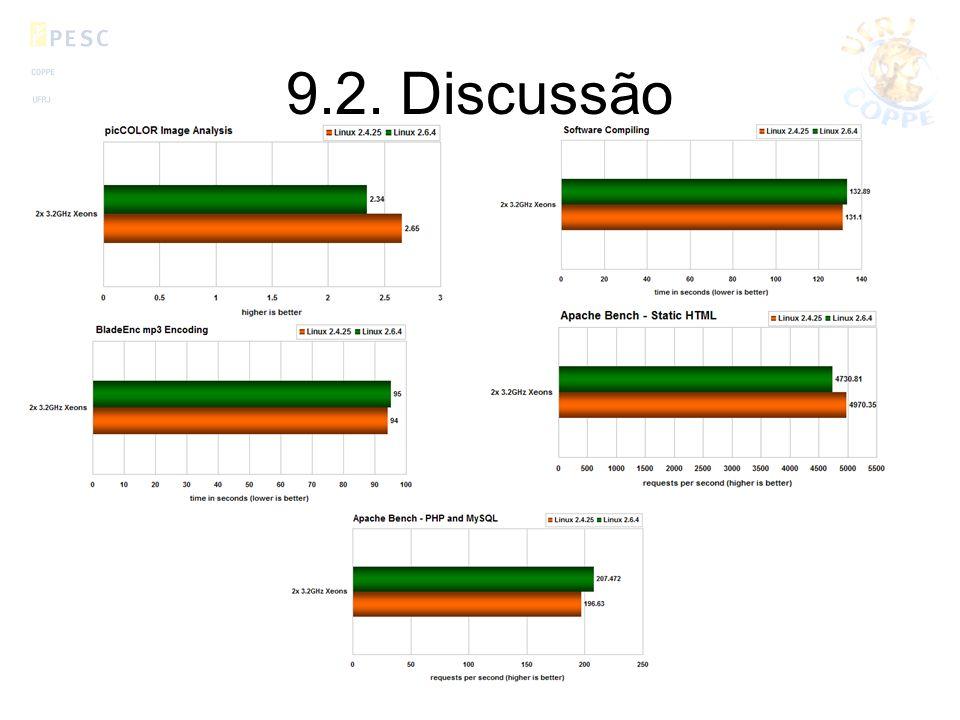 9.2. Discussão