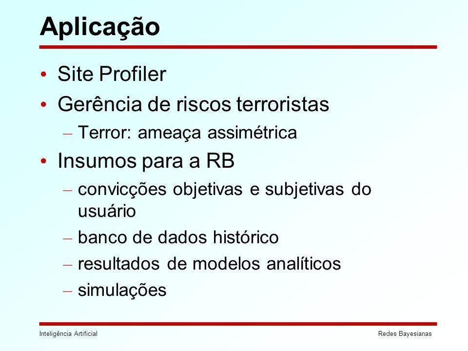 Aplicação Site Profiler Gerência de riscos terroristas