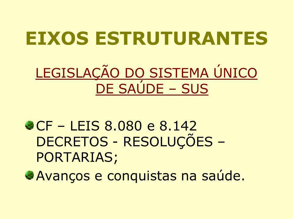 LEGISLAÇÃO DO SISTEMA ÚNICO DE SAÚDE – SUS