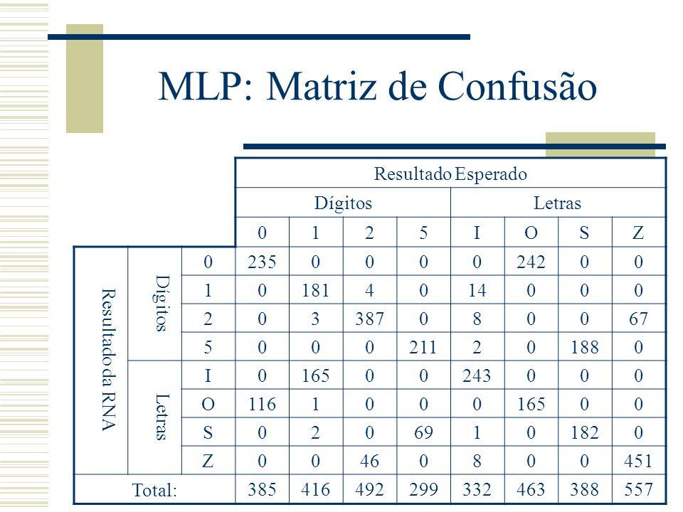 MLP: Matriz de Confusão