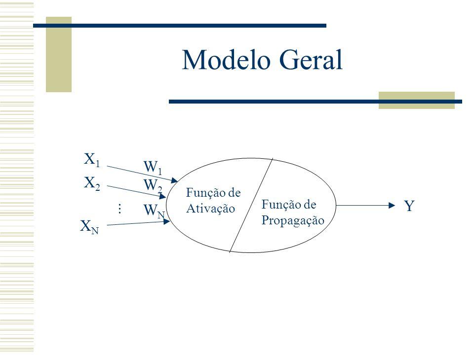 Modelo Geral X1 W1 X2 W2 Y WN ... XN Função de Ativação Função de
