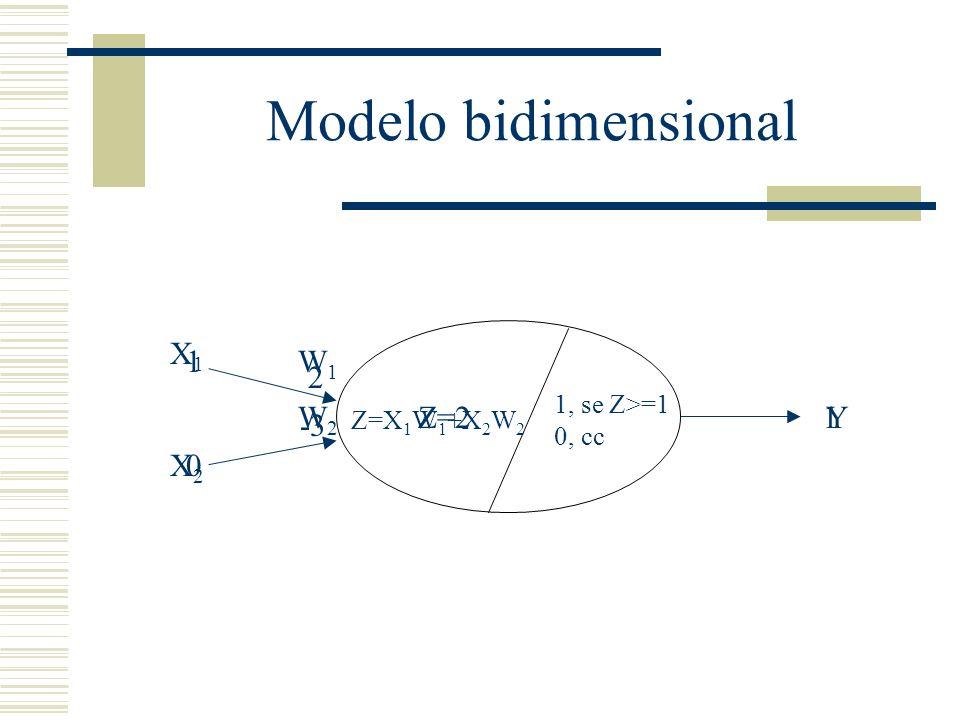 Modelo bidimensional X1 X2 W1 W2 Y 1 2 -3 Z=2 1 Z=X1W1+X2W2