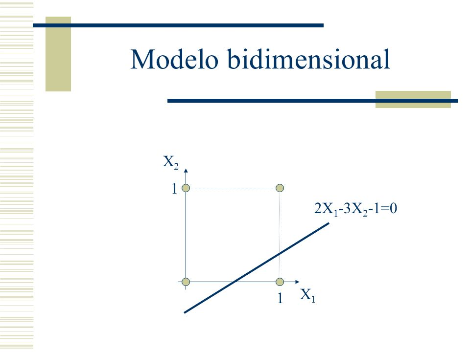 Modelo bidimensional X2 1 2X1-3X2-1=0 X1 1