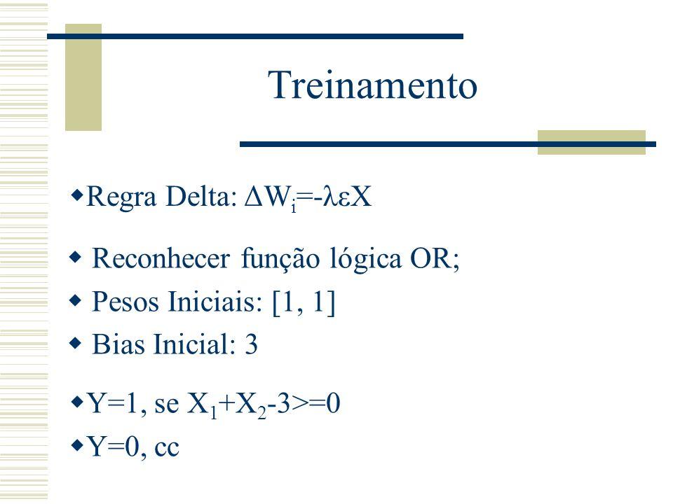 Treinamento Regra Delta: ΔWi=-λεX Reconhecer função lógica OR;
