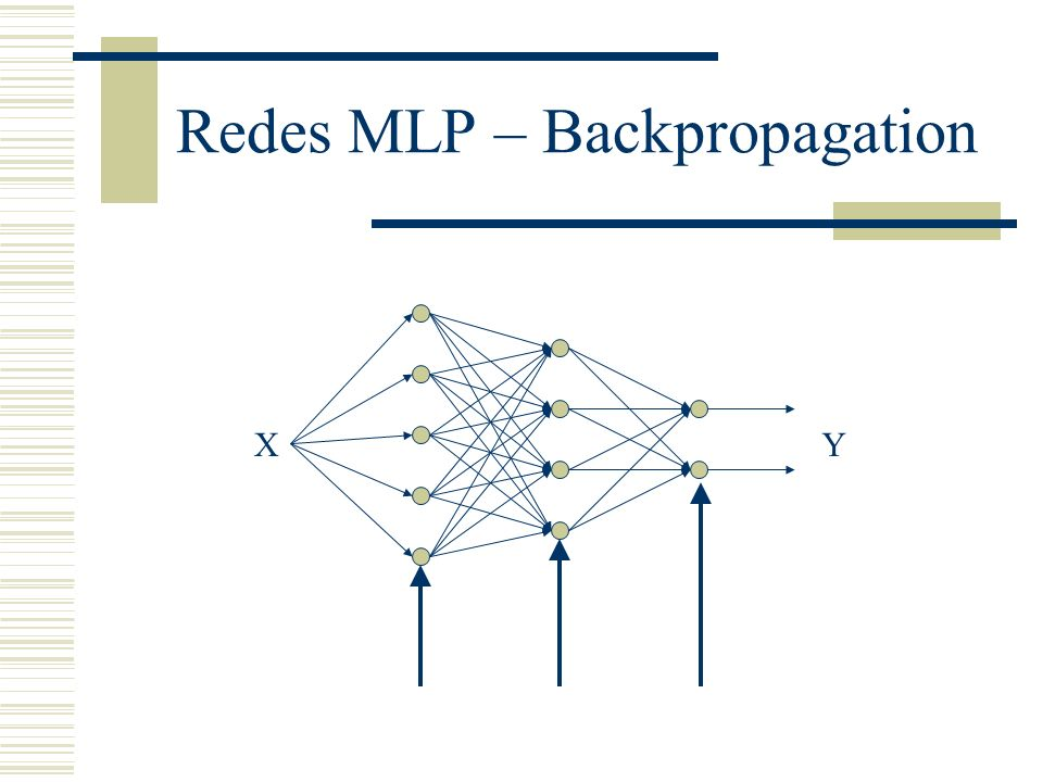 Redes MLP – Backpropagation