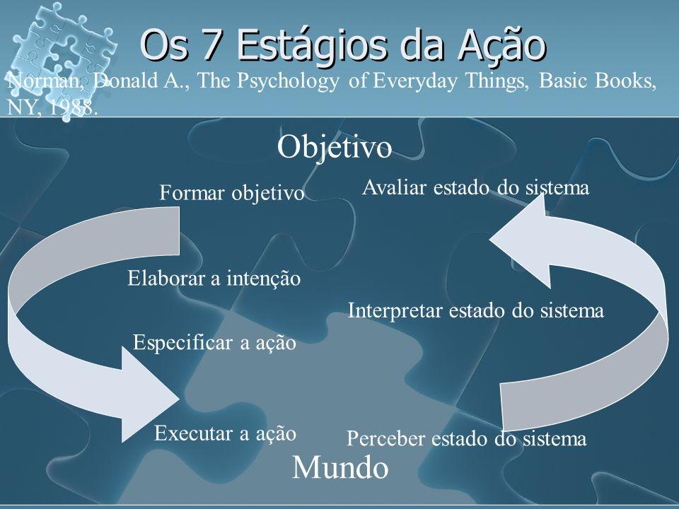 Os 7 Estágios da Ação Objetivo Mundo