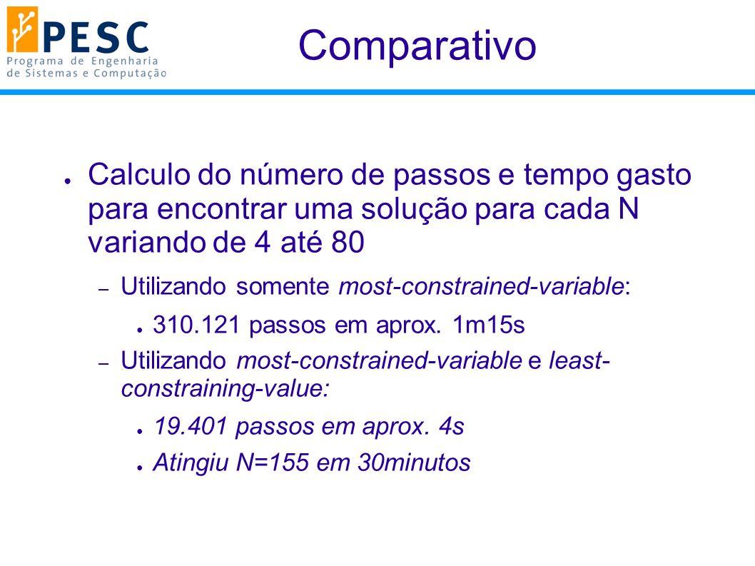 Comparativo Calculo do número de passos e tempo gasto para encontrar uma solução para cada N variando de 4 até 80.