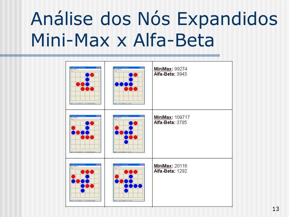 Análise dos Nós Expandidos Mini-Max x Alfa-Beta