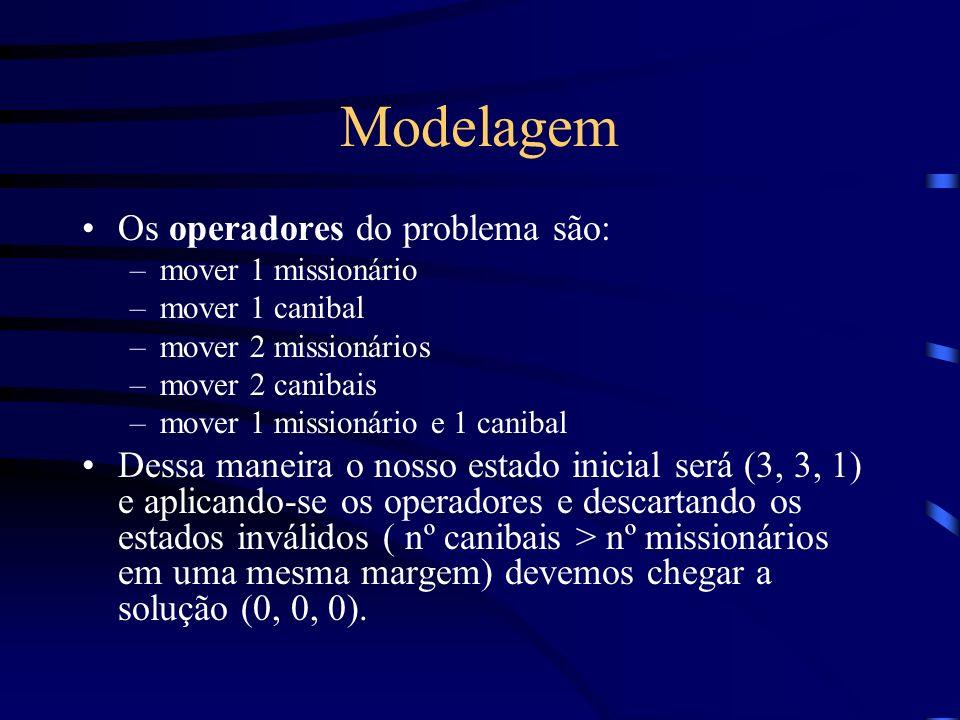 Modelagem Os operadores do problema são: