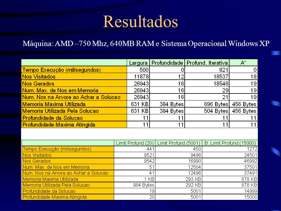 Resultados Máquina: AMD –750 Mhz, 640MB RAM e Sistema Operacional Windows XP