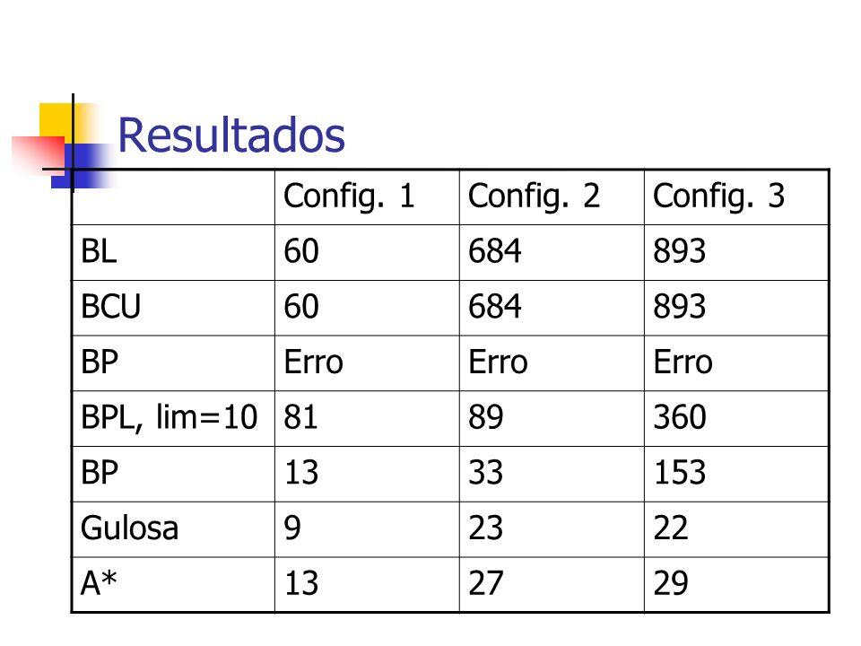 Resultados Config. 1 Config. 2 Config. 3 BL 60 684 893 BCU BP Erro