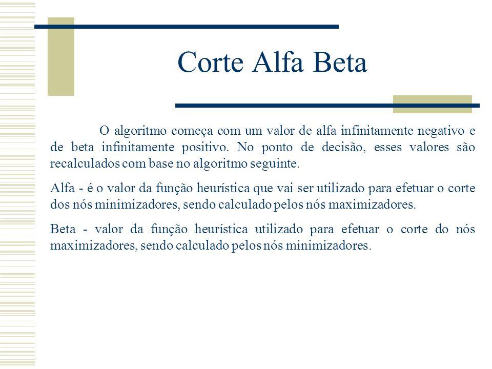 Corte Alfa Beta