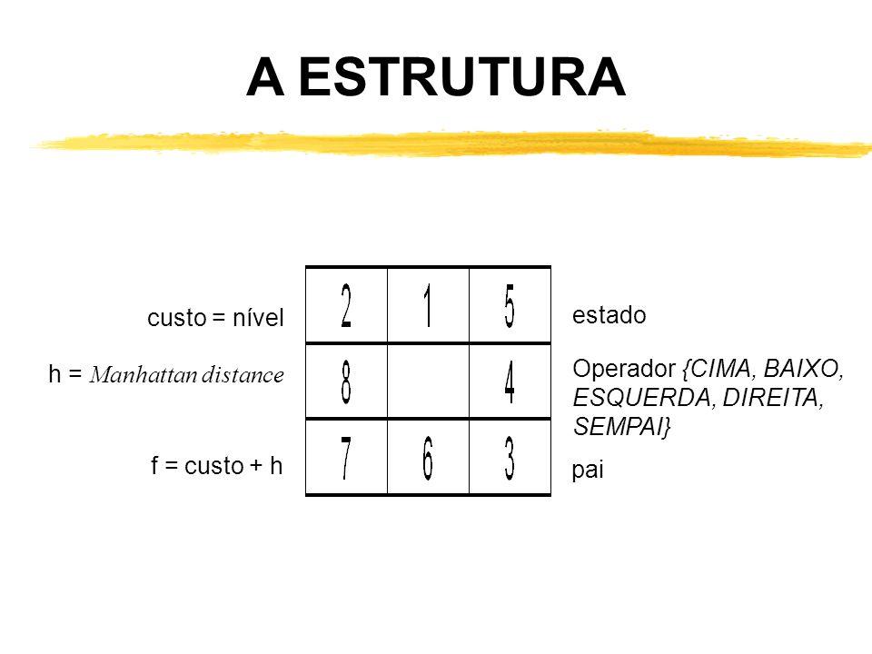 A ESTRUTURA custo = nível estado Operador {CIMA, BAIXO,