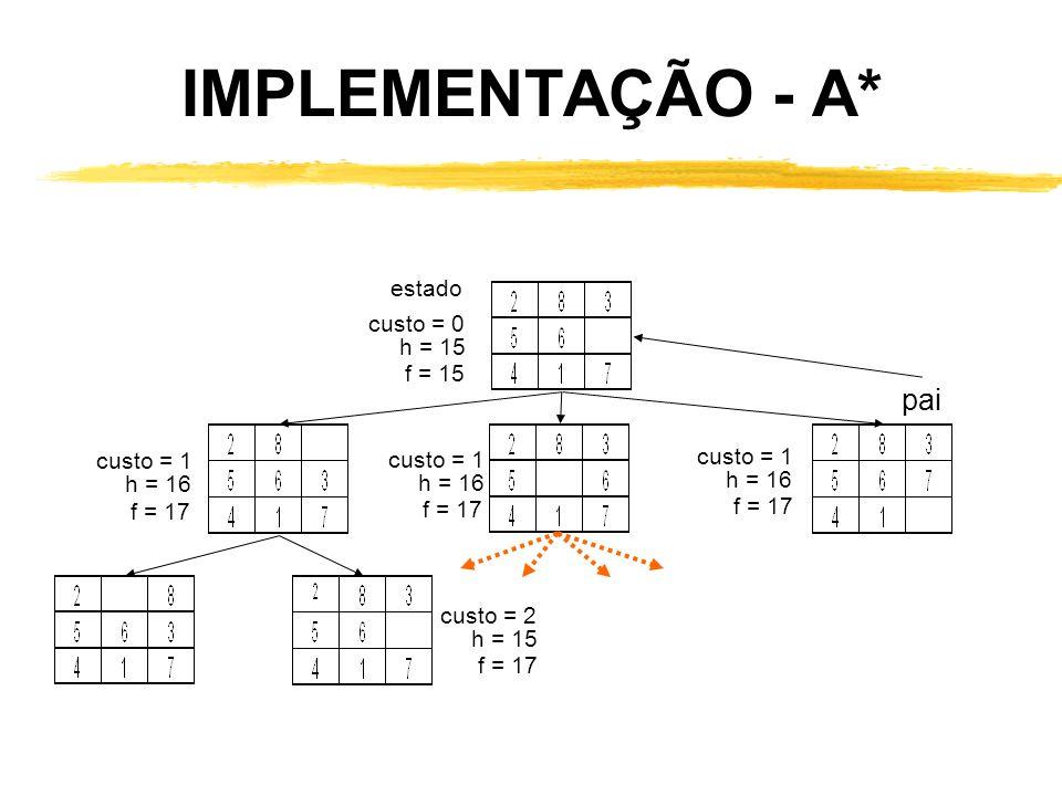 IMPLEMENTAÇÃO - A* pai estado custo = 0 h = 15 f = 15 custo = 1