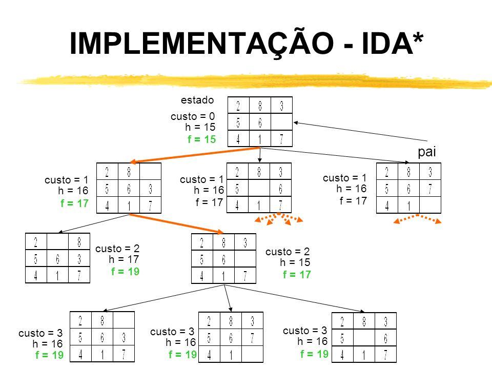 IMPLEMENTAÇÃO - IDA* pai estado custo = 0 h = 15 f = 15 custo = 1