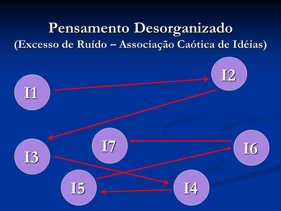 Pensamento Desorganizado (Excesso de Ruído – Associação Caótica de Idéias)