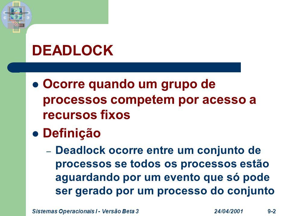 DEADLOCK Ocorre quando um grupo de processos competem por acesso a recursos fixos. Definição.