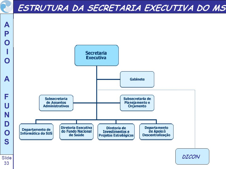 ESTRUTURA DA SECRETARIA EXECUTIVA DO MS