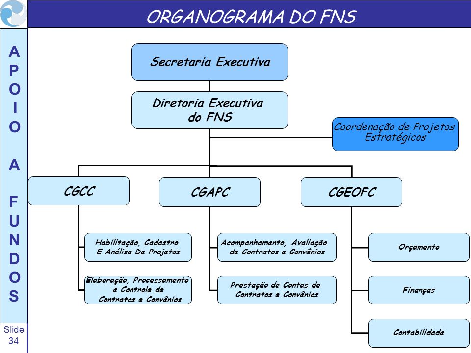 ORGANOGRAMA DO FNS Secretaria Executiva Diretoria Executiva do FNS