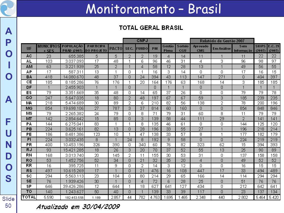 Monitoramento – Brasil
